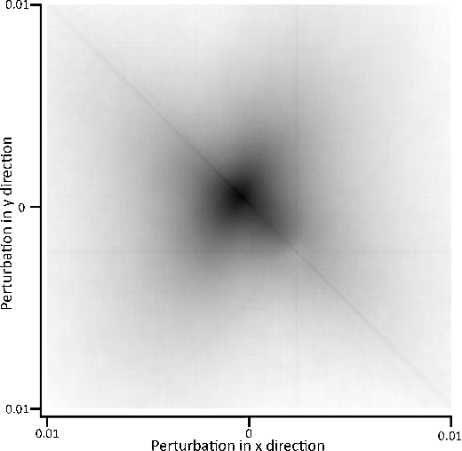 Figure 3 for Simultaneous Optical Flow and Segmentation (SOFAS) using Dynamic Vision Sensor