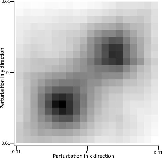 Figure 4 for Simultaneous Optical Flow and Segmentation (SOFAS) using Dynamic Vision Sensor