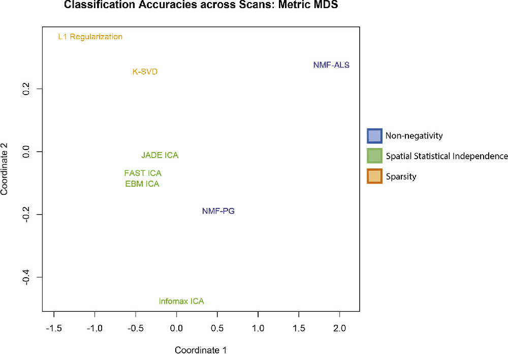 Figure 3 for Decoding the Encoding of Functional Brain Networks: an fMRI Classification Comparison of Non-negative Matrix Factorization (NMF), Independent Component Analysis (ICA), and Sparse Coding Algorithms