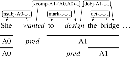 Figure 1 for Semantic Role Labeling as Syntactic Dependency Parsing