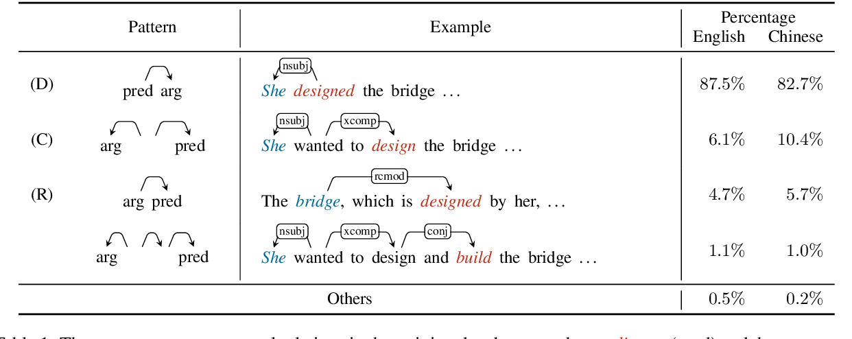 Figure 2 for Semantic Role Labeling as Syntactic Dependency Parsing