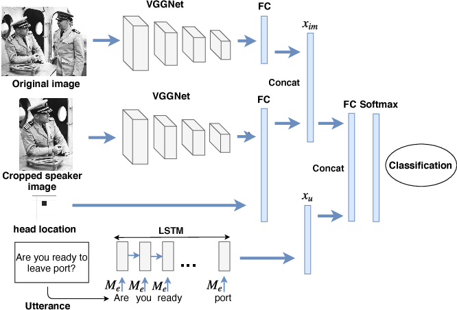 Figure 3 for Deep Learning Based Multi-modal Addressee Recognition in Visual Scenes with Utterances