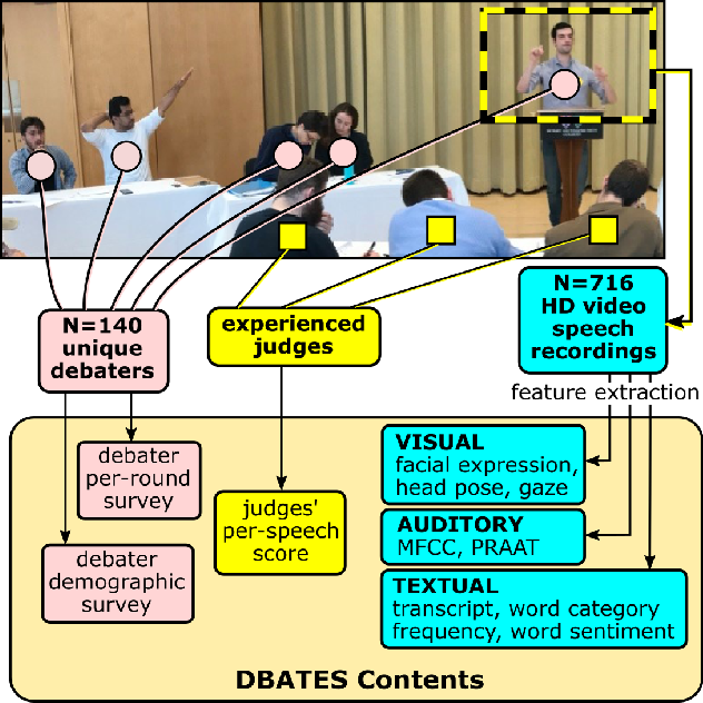 Figure 1 for DBATES: DataBase of Audio features, Text, and visual Expressions in competitive debate Speeches