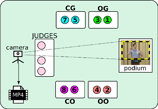 Figure 2 for DBATES: DataBase of Audio features, Text, and visual Expressions in competitive debate Speeches