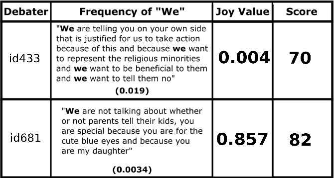 Figure 4 for DBATES: DataBase of Audio features, Text, and visual Expressions in competitive debate Speeches
