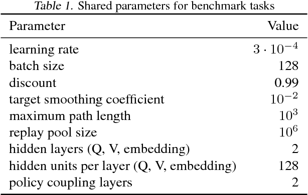 Figure 2 for Latent Space Policies for Hierarchical Reinforcement Learning