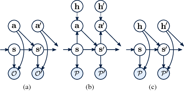 Figure 1 for Latent Space Policies for Hierarchical Reinforcement Learning