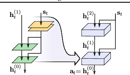 Figure 3 for Latent Space Policies for Hierarchical Reinforcement Learning
