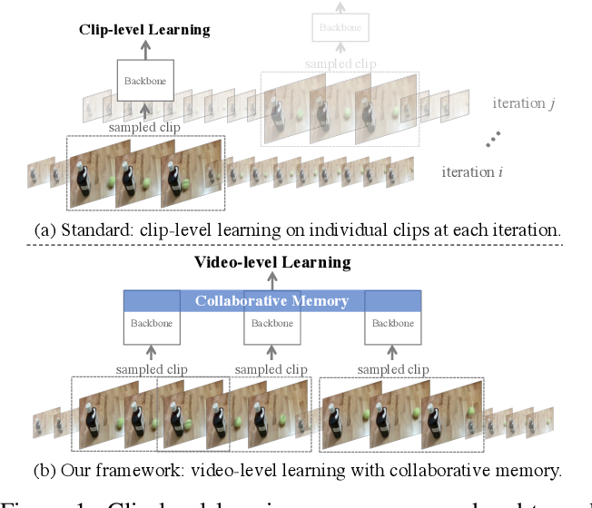 Figure 1 for Beyond Short Clips: End-to-End Video-Level Learning with Collaborative Memories