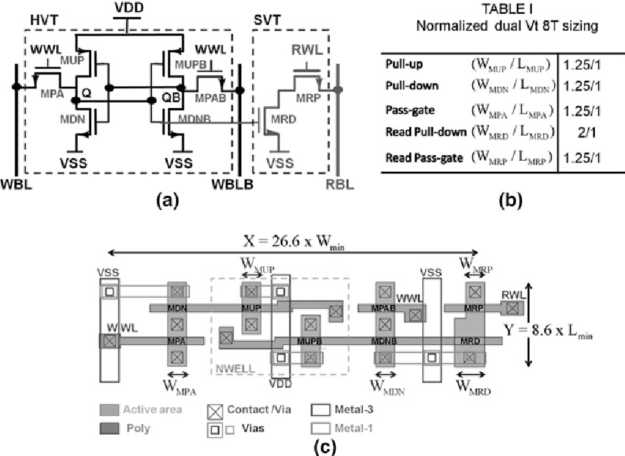 Fig. 2.16 Reduced swing dual Vt 8T SRAM cell. a Schematic (HVT write structure and SVT read buffer RB). b Table for normalized sizing of dual Vt 8T cell transistors. c Layout with power routing of low swing dual Vt 8T cell