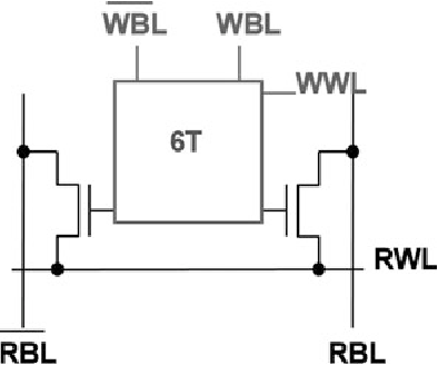 Fig. 2.22 Z8T SRAM cell