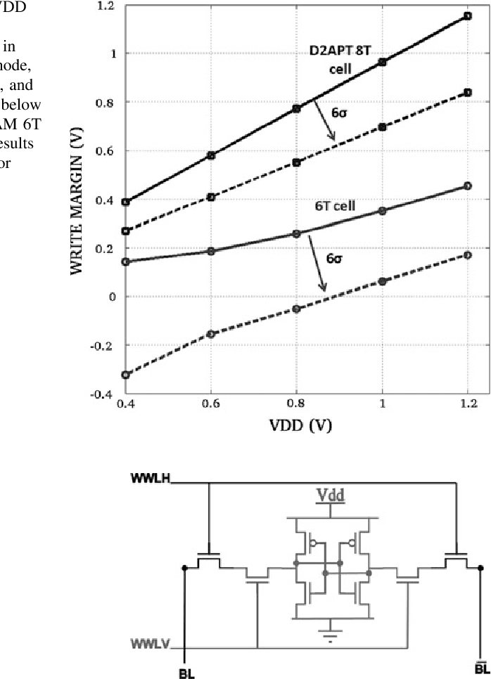 Fig. 2.6 WM versus VDD for 6T SRAM cell and D2APT 8T SRAM cell in 65 nm LP technology node, nominal process corner, and 25 C. WM is negative below VDD of 0.9 V for SRAM 6T cell, whereas D2APT results in positive WM even for 0.4 V