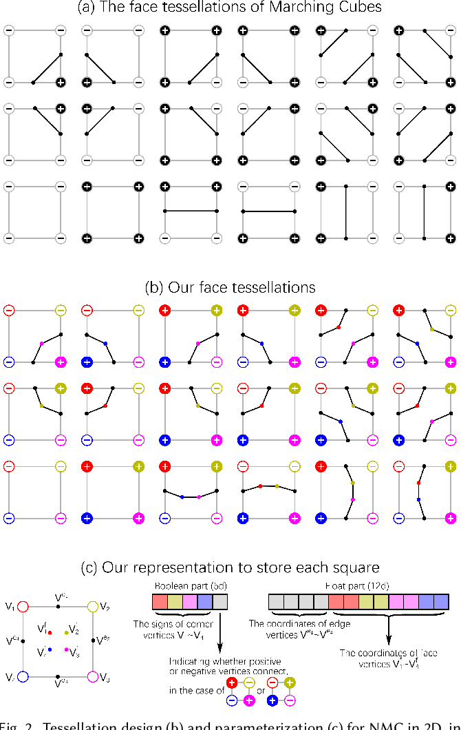Figure 3 for Neural Marching Cubes