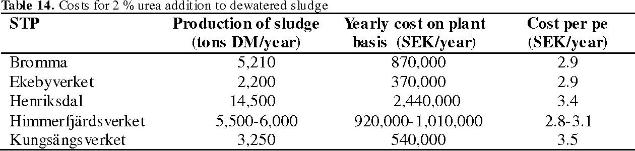 PDF] A technique for sanitizing sewage sludge-Urea treatment with
