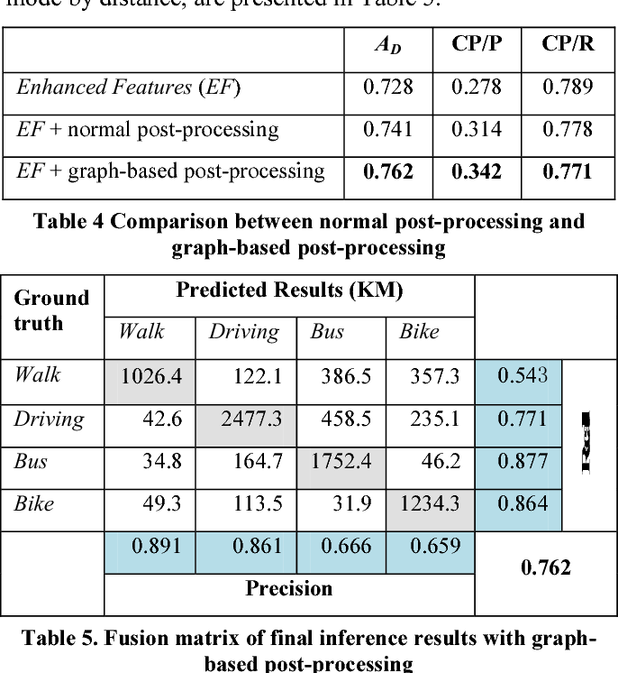 Table 4 Comparison between normal post-processing and graph-based post-processing