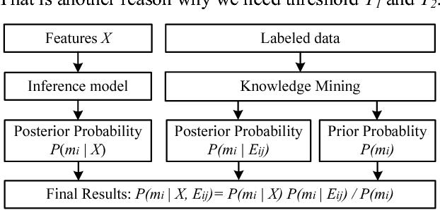 Figure 10. Prior probability-based enhancement method