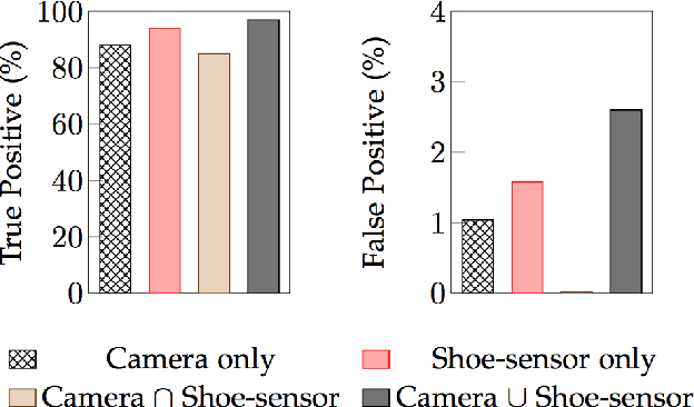 Figure 3 for Recognizing Textures with Mobile Cameras for Pedestrian Safety Applications
