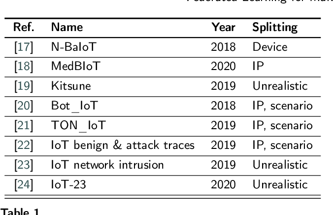 Figure 1 for Federated Learning for Malware Detection in IoT Devices