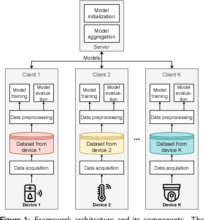 Figure 2 for Federated Learning for Malware Detection in IoT Devices
