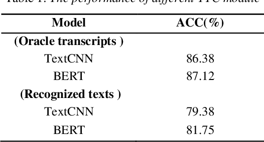 Figure 2 for Topic Classification on Spoken Documents Using Deep Acoustic and Linguistic Features