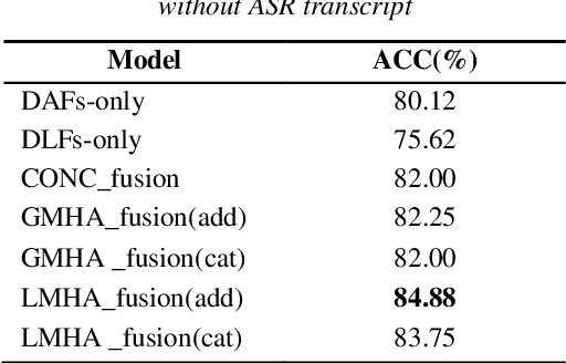 Figure 4 for Topic Classification on Spoken Documents Using Deep Acoustic and Linguistic Features
