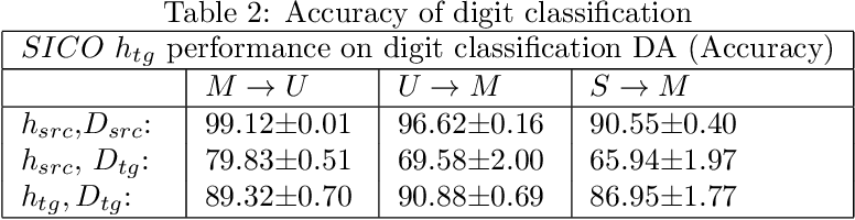 Figure 4 for My Health Sensor, my Classifier: Adapting a Trained Classifier to Unlabeled End-User Data