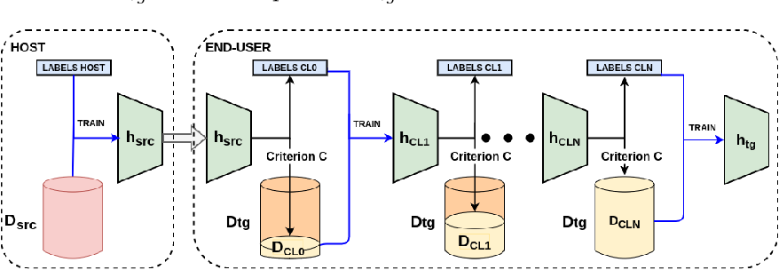 Figure 1 for My Health Sensor, my Classifier: Adapting a Trained Classifier to Unlabeled End-User Data