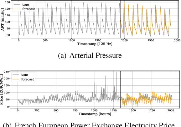 Figure 1 for DMIDAS: Deep Mixed Data Sampling Regression for Long Multi-Horizon Time Series Forecasting