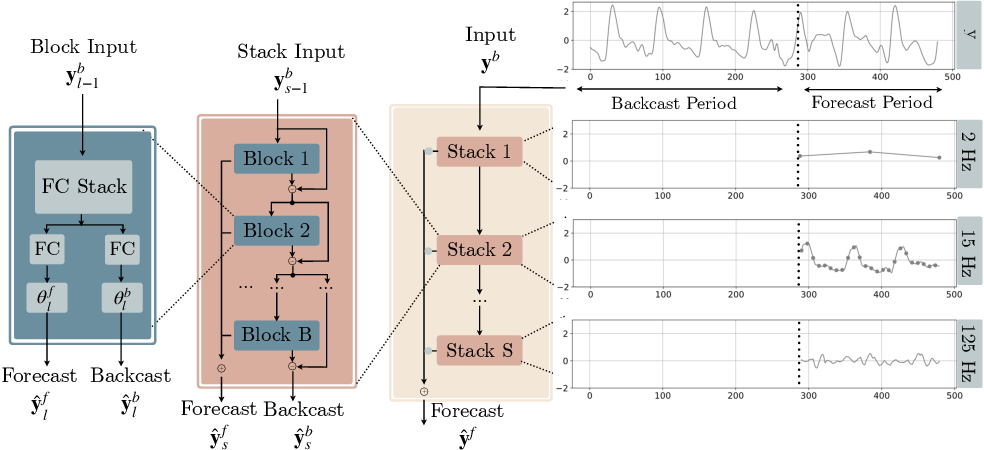 Figure 3 for DMIDAS: Deep Mixed Data Sampling Regression for Long Multi-Horizon Time Series Forecasting