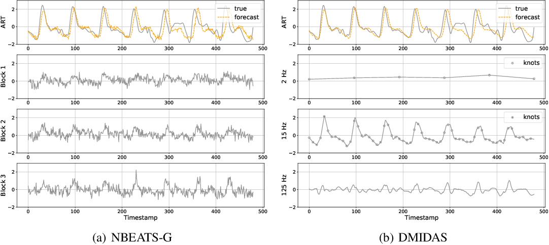Figure 4 for DMIDAS: Deep Mixed Data Sampling Regression for Long Multi-Horizon Time Series Forecasting
