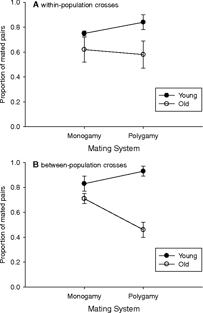 Sexual selection and the evolution of mating systems