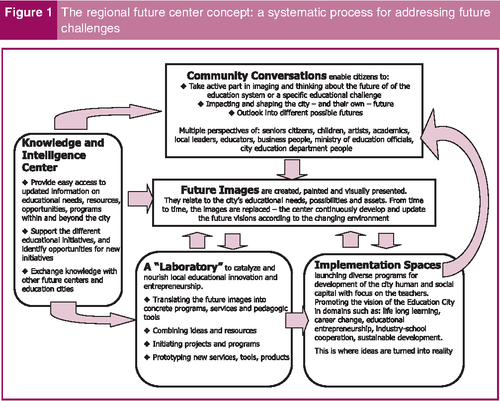 Figure 1 from The future center as an urban innovation