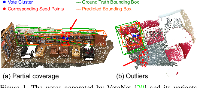 Figure 1 for Back-tracing Representative Points for Voting-based 3D Object Detection in Point Clouds