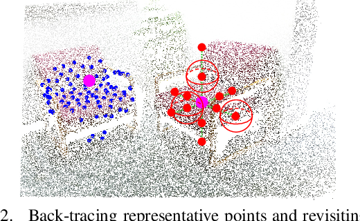 Figure 3 for Back-tracing Representative Points for Voting-based 3D Object Detection in Point Clouds