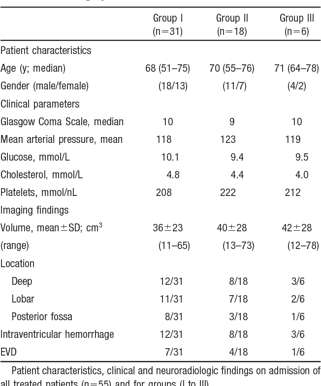 PDF] Hematoma growth and outcome in treated neurocritical