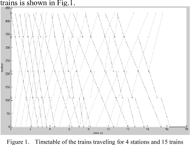 PDF] A Method for Generating the Timetable of Double-Track