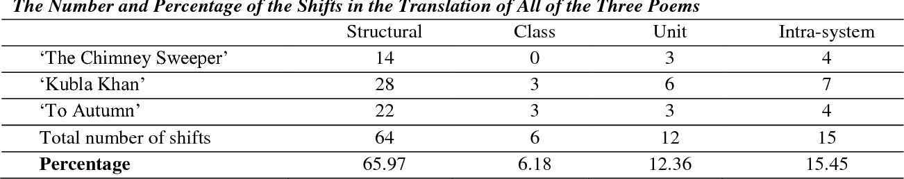 PDF] Applying Catford's Category Shifts to the Persian Translations