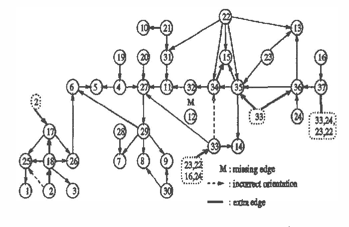 Figure 2 for An Algorithm for the Construction of Bayesian Network Structures from Data