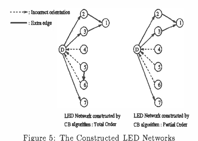 Figure 4 for An Algorithm for the Construction of Bayesian Network Structures from Data
