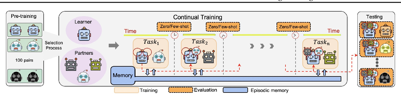 Figure 1 for Continuous Coordination As a Realistic Scenario for Lifelong Learning