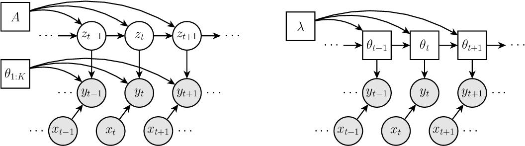 Figure 1 for Probabilistic Segmentation via Total Variation Regularization