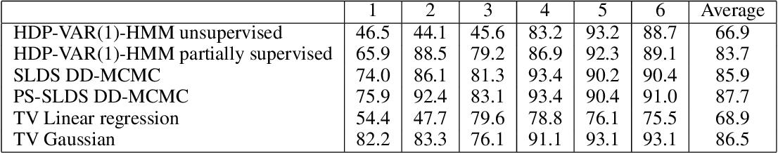Figure 2 for Probabilistic Segmentation via Total Variation Regularization