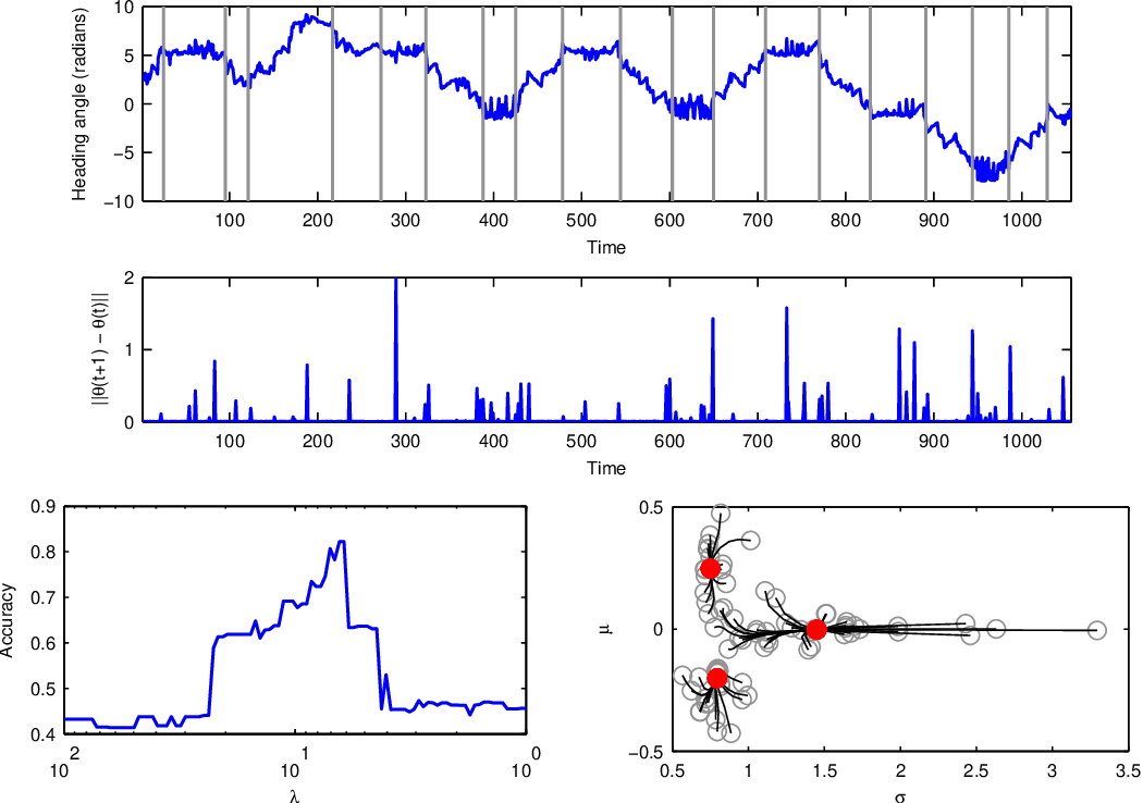 Figure 3 for Probabilistic Segmentation via Total Variation Regularization