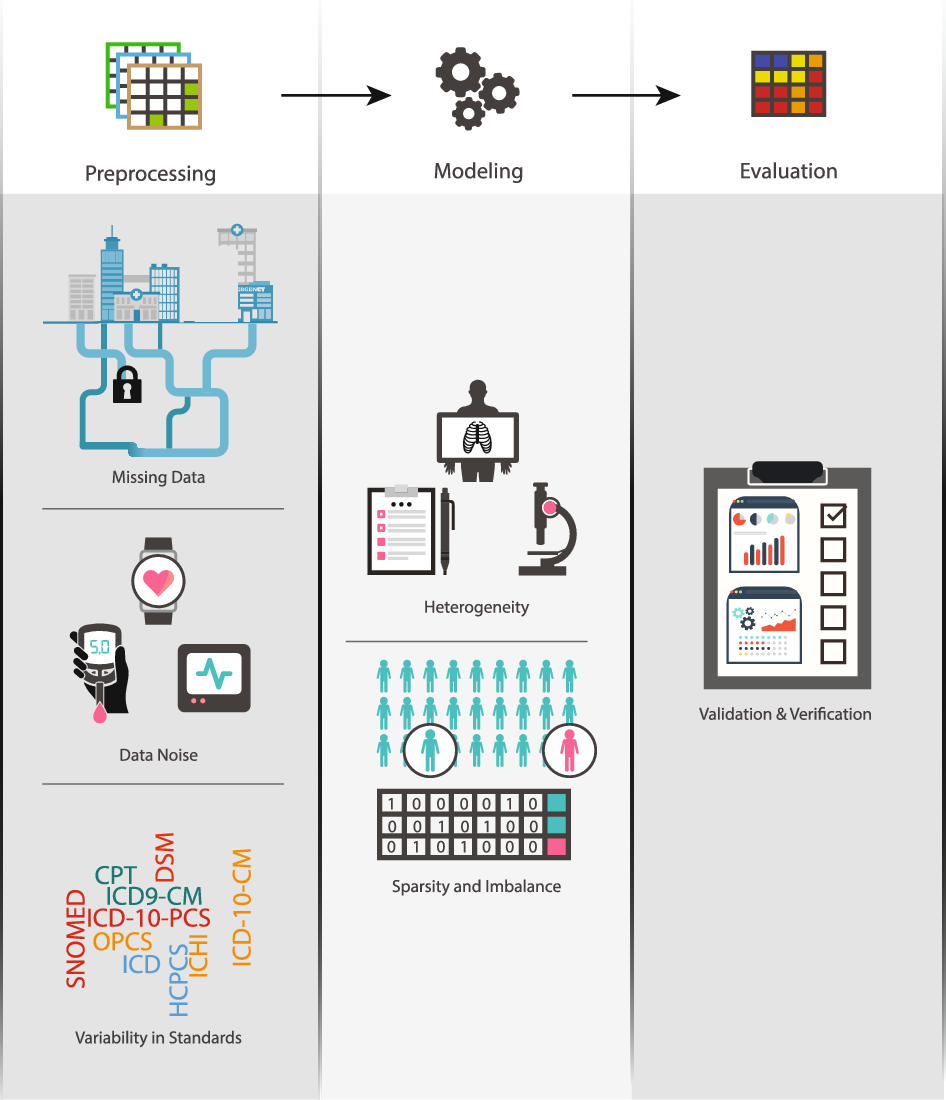 Figure 1 for Beyond Volume: The Impact of Complex Healthcare Data on the Machine Learning Pipeline