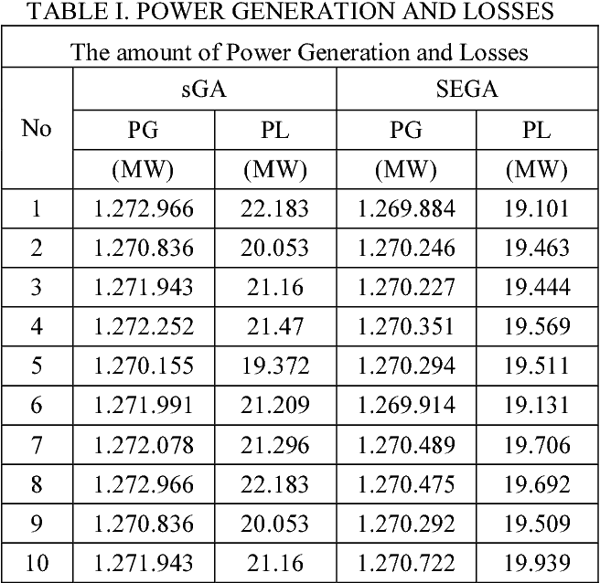 Comparison of sGA and SEGA Methods to Solve the Problem of Power