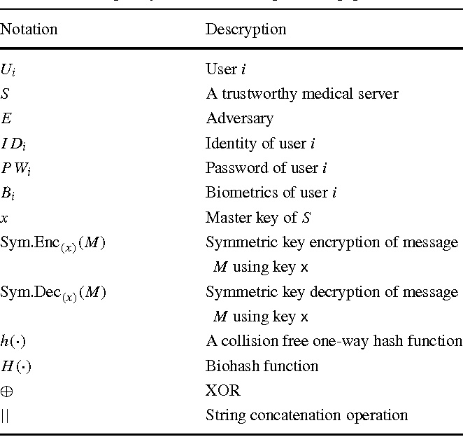 Table 1 From Cryptanalysis And Improvement Of Yan Et Als Biometric