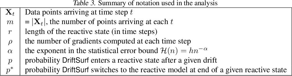 Figure 4 for DriftSurf: A Risk-competitive Learning Algorithm under Concept Drift