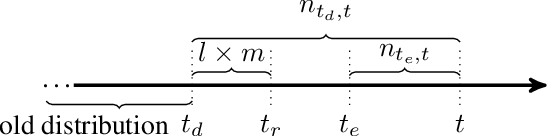 Figure 1 for DriftSurf: A Risk-competitive Learning Algorithm under Concept Drift