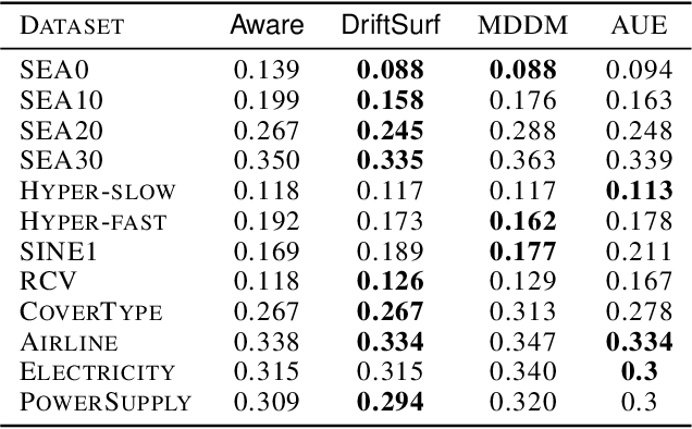 Figure 3 for DriftSurf: A Risk-competitive Learning Algorithm under Concept Drift