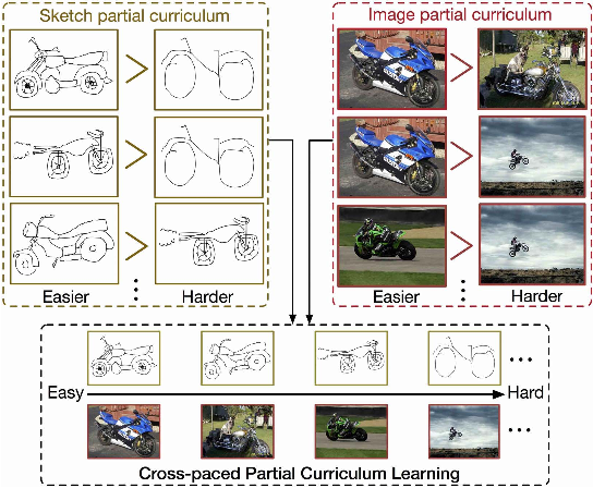 Figure 1 for Cross-Paced Representation Learning with Partial Curricula for Sketch-based Image Retrieval
